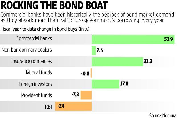 Bond yields have surged around 100 basis points in the last six months, essentially conveying that investors don't like them anymore. Graphic: Prajakta Patil/Mint