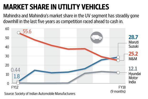 Maruti Suzuki has steadily captured the utility vehicle market from Mahindra by tweaking its range and launching compact UVs such as the Vitara Brezza and Ignis. Graphic: Naveen Kumar Saini/Mint