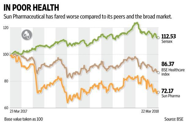 Sun Pharma has fared worse compared to its peers and the broad market. Graphic: Naveen Kumar Saini/Mint