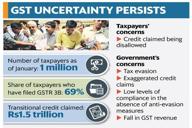 Companies are availing provisional input tax credit until the GST Council brings in the invoice-matching process. Graphic: Mint