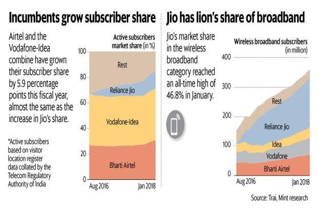 Reliance Jio is very likely to end up as the second largest telecom firm in terms of revenues in the March quarter. Graphic: Naveen Kumar Saini/Mint