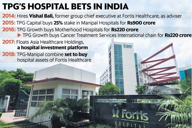 Fortis Healthcare to be Merged With Manipal Hospitals