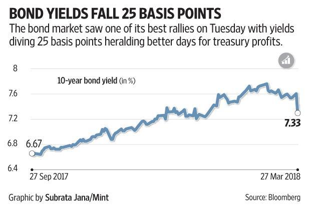 Government bond yields fell 25 bps on Tuesday after the centre announced lower-than-anticipated government borrowing programme in the first half of 2018-19.