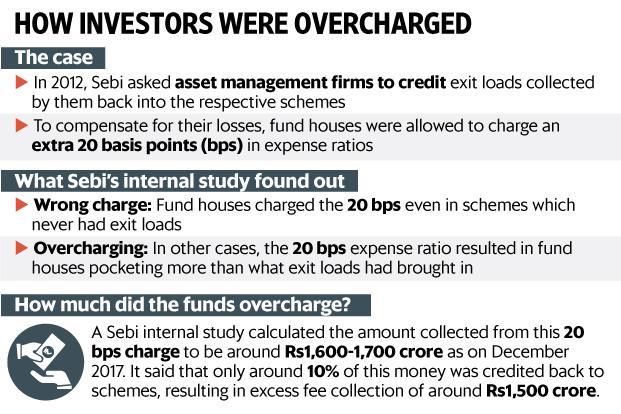Sebi ushers in corp governance reforms; cuts Mutual Fund costs
