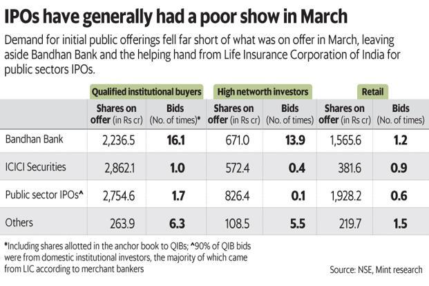 IPOs in March have had a poor run so far. Graphic: Mint
