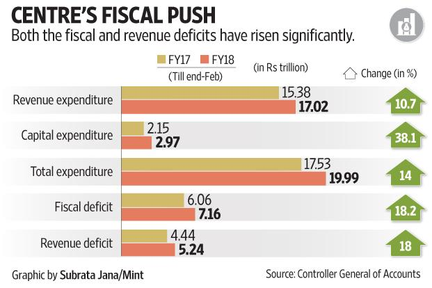India's Apr-Feb fiscal deficit at Rs7.15lakh