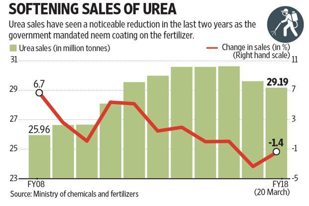 With the government linking the sale of fertilizers to Aadhaar, thereby tightening the sale process, urea sales may continue to trend lower in the coming crop season, says analyst.