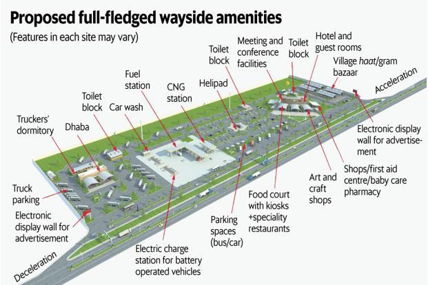 Under the 'Highway Village' highway amenities scheme, NHAI plans to develop 150 sites along national highways with a range of amenities. Graphic: Naveen Kumar Saini/Mint