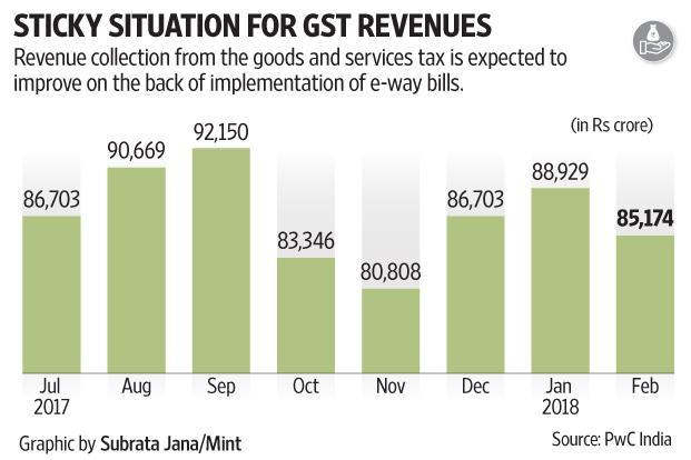 The trend of revenue inflows under the goods and services tax (GST) regime remains unimpressive and erratic.