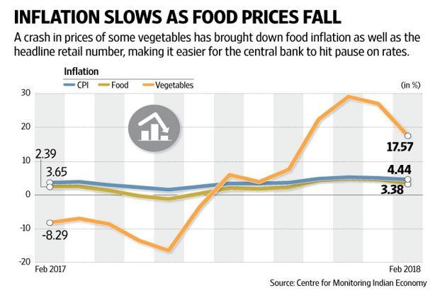 Cauliflowers aren't likely to upset RBI's forecasts altogether. Graphic: Naveen Kumar Saini/Mint