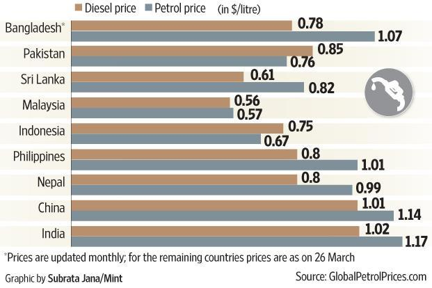 South Africa's petrol price vs the world - BusinessTech