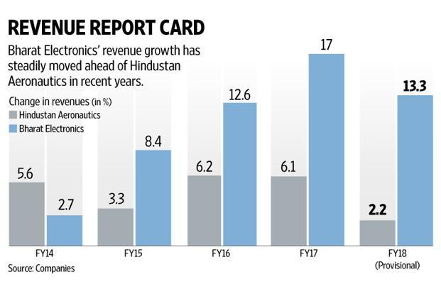 Hindustan Aeronautics's revenues have been trudging along in single-digit growth range for some time now. Graphic: Naveen Kumar Sain/Mint