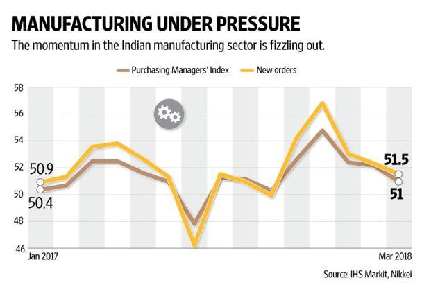 The new orders index has fallen in tandem with the headline PMI number. Graphic: Naveen Kumar Saini/Mint