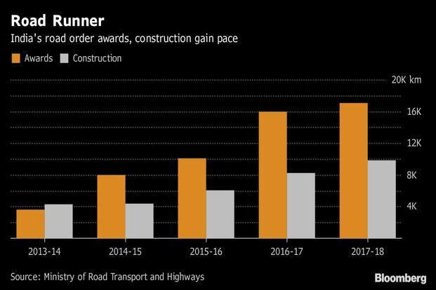 Narendra Modi's administration spent 44% more than a year ago on building roads. Graphic: Bloomberg