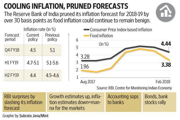 The fact that the inflation forecast would be lowered was broadly expected.