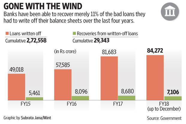 Written-off loans are those non-performing assets (NPAs) that banks do not see the merit of keeping on their balance sheet.