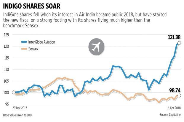 In any case, it never made sense for IndiGo to go solo on Air India.  Graphic: Sarvesh Kumar Sharma/Mint