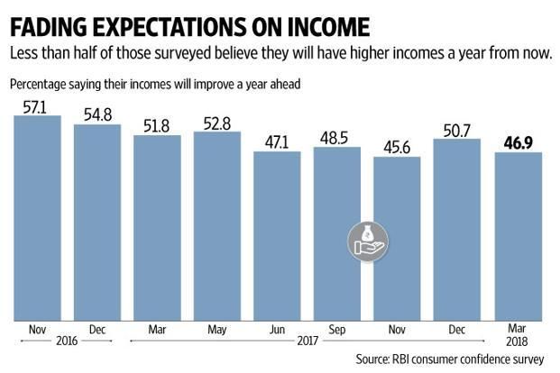 Bjps economic blueprint for 2019 lok sabha elections livemint more than half the respondents in rbis consumer confidence survey expect no improvement in their incomes malvernweather Gallery