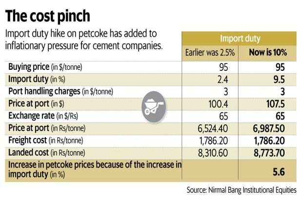 Import duty hike on petcoke has added to inflationary pressure for cement companies. Graphic: Mint