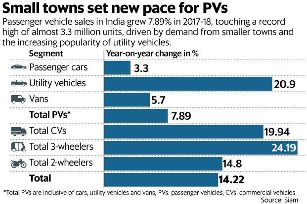 Automobile market leaders Maruti Suzuki, Hero MotoCorp and Mahindra generate about 35-50% of their sales from rural India. Graphic: Ahmed Raza Khan/Mint