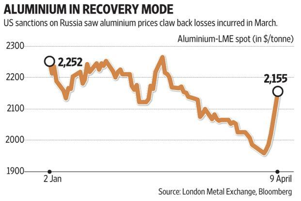 US sanctions on Russia saw aluminium prices claw back losses incurred in March. Graphic: Mint