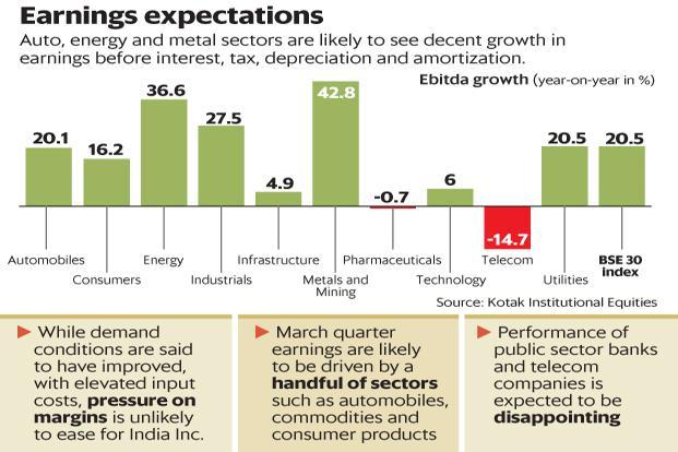 Auto, energy and metal sectors are likely yo see decent growth in EBITDA. Graphic: Mint