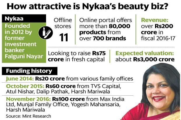 Nykaa, an online cosmetics retailer, was started by former investment banker Falguni Nayar in 2012.