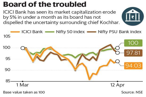 ICICI Bank has seen its market capitalization erode by 5% in under a month as its board has not dispelled the uncertainty surrounding CEO Chanda Kochhar. Graphic: Mint