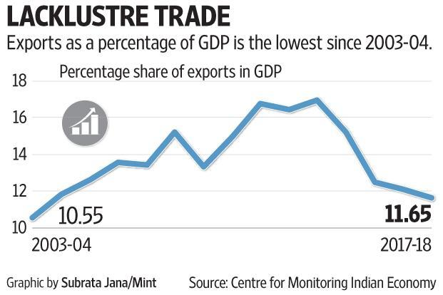 Exports as a percentage of GDP is the lowest since 2003-04.