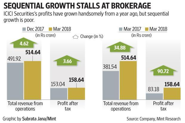 ICICI Securities's profits have grown handsomely from a year ago, but sequential growth is poor.