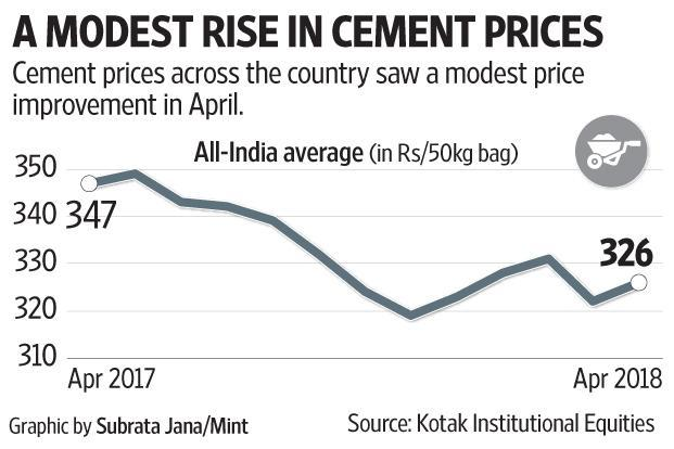 Cement prices across the country saw a modest price rise in April.