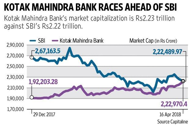 Earlier in the day, Kotak Mahindra Bank shares climbed 1.8% to an all-time high of Rs1,170.15 apiece. Graphic: Mint