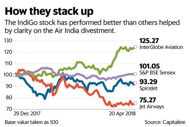 The IndiGo stock has performed better than Jet Airways and SpiceJet, helped by clarity on the Air India sale process. Graphic: Mint