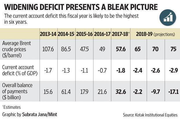 India's current account deficit in 2018-19 is likely to be the highest in six years.