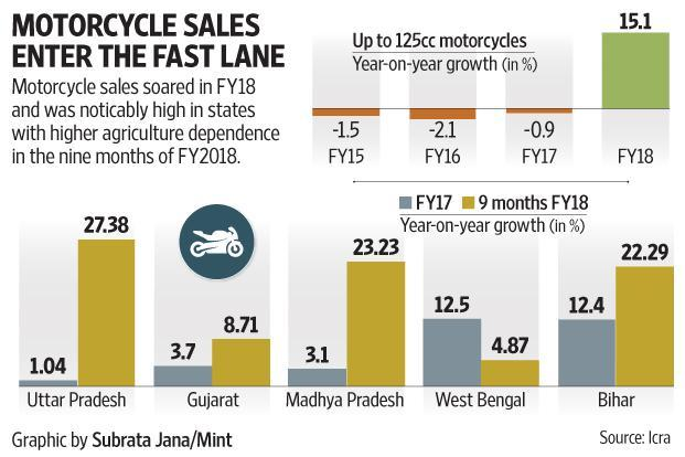 A double-digit growth of 13.7% in motorcycle sales during FY2018, witnessed after a hiatus of five years, is largely attributable to improving incomes in rural areas.