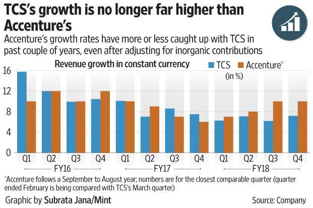 TCS's shares changed hands at an average price of Rs3,480 apiece on Monday, which effectively means that all analysts would have been recommending that investors sell TCS shares. Graphic: Mint