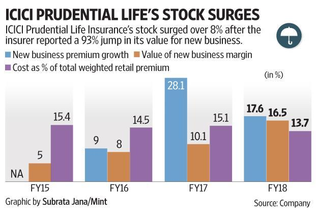 ICICI Prudential Life gives more bang for the buck