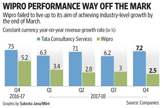 India's Wipro fourth-quarter profit falls 20 percent