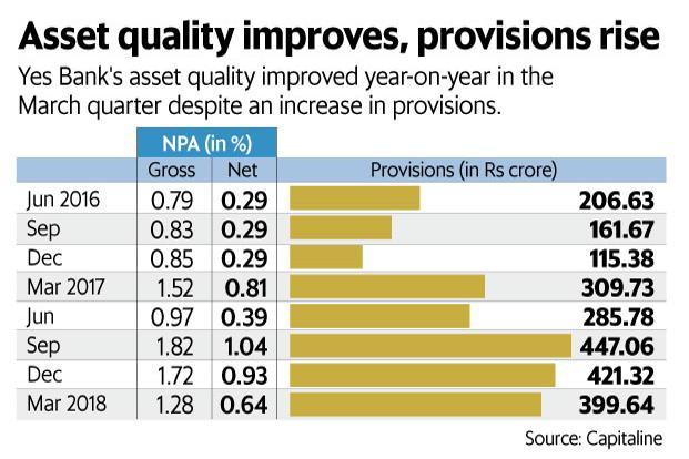 Yes Bank reported substantially higher FY18 gross NPA divergence of Rs6,355.2 crore.  Graphic: Naveen Kumar Saini/Mint