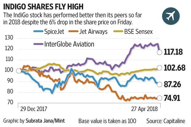 Interglobe Aviation down sharply on weak Q4 results