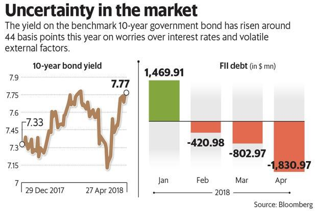 RBI has relaxed rules for foreign portfolio investors (FPIs) to invest in Indian bonds. Graphic: Subrata Jana/Mint