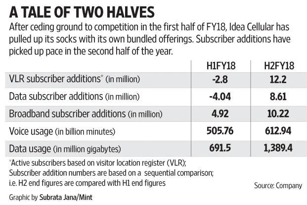 Idea Cellular has been aggressive with cost-cutting measures, understandable given its higher leverage.