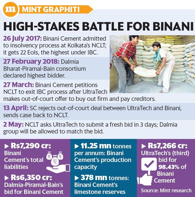 NCLT allows UltraTech to revise bid for Binani Cement