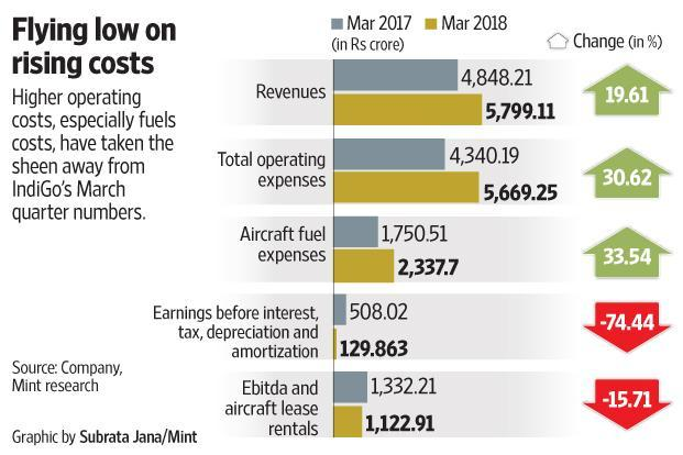 It's worth noting here that IndiGo's other income of Rs258 crore saved the day.