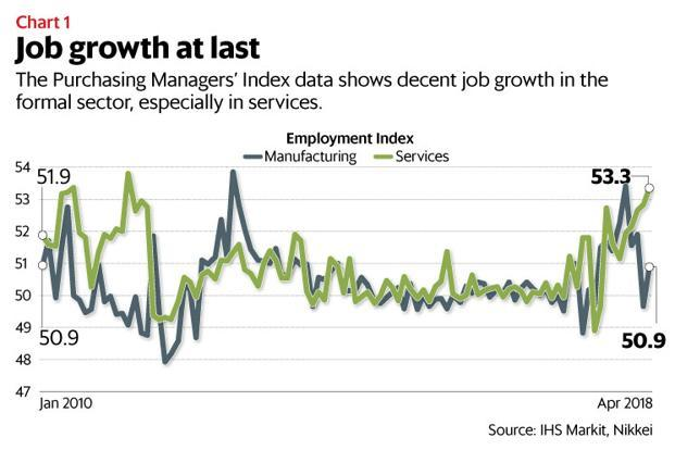 Note that the PMI data shows only hiring in the top companies in the formal sector. Graphics: Naveen Kumar Saini/Mint