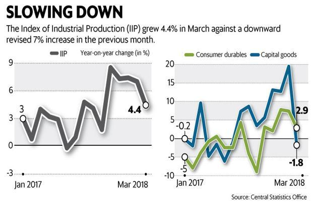 Industrial production growth slumps to 5-month low of 4.4% in March