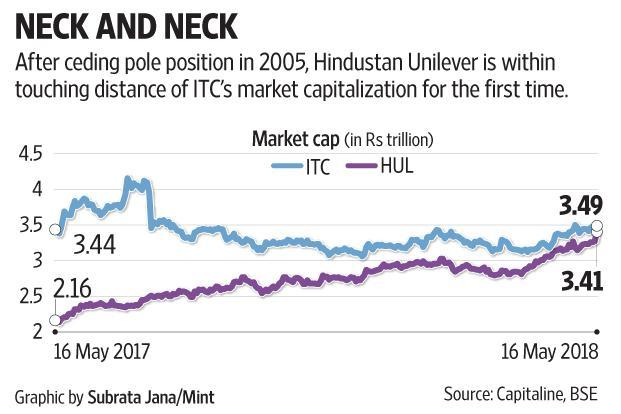 ITC shares have underperformed at a time when most FMCG stock valuations, including arch nemesis HUL's are running ahead of their fundamentals and are expensive.