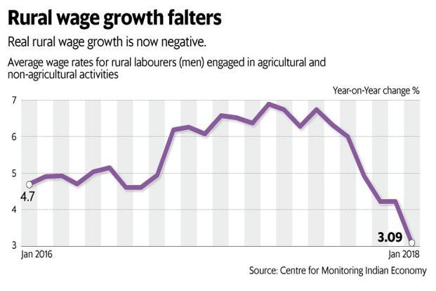 Growth in rural wages for men, taken as the simple average wage rate for all rural occupations, fell to 3.09% in January this year, from 6.57% in the same month a year ago. Graphic: Mint