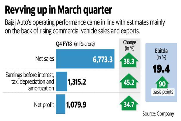 Bajaj Auto's operating performance came in line with estimates mainly on the back of rising commercial vehicle sales and exports. Graphic: Mint