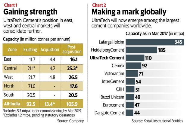 While the cement deal with Century Textiles does not give UltraTech Cement access to newer markets, it clearly consolidates the company's dominant position across central, eastern and western markets. Graphic: Mint